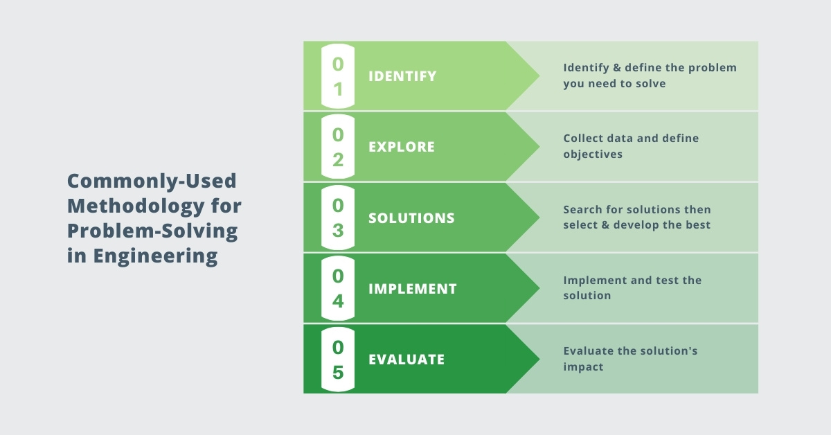 Common Engineering Problem-Solving Methodology