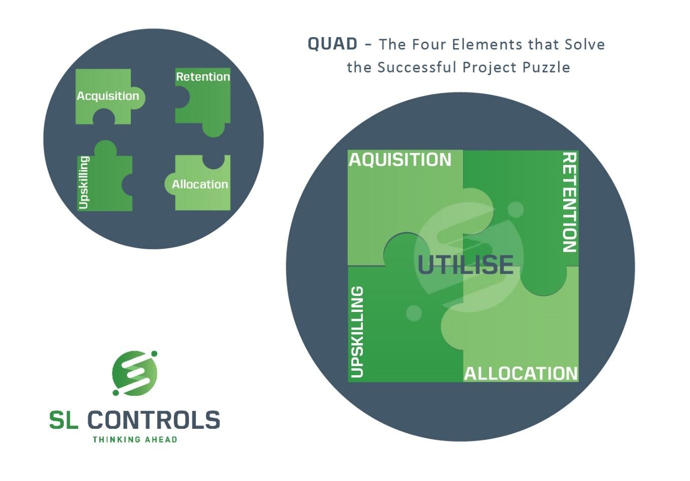 Utilise - Acquisition, Retention, Upskilling, and Allocation