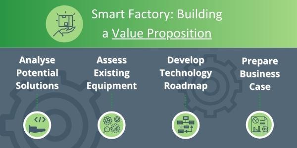 Smart Factory - Building a Value Proposition