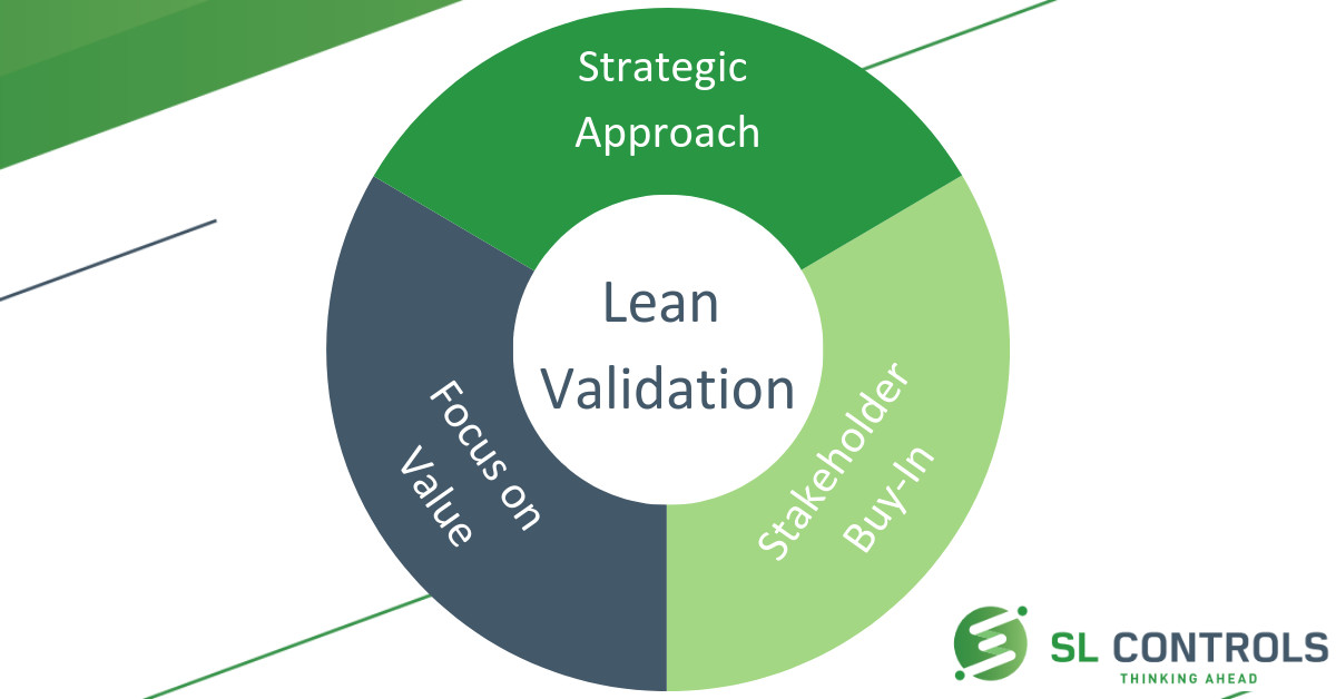 Making Lean Validation Work