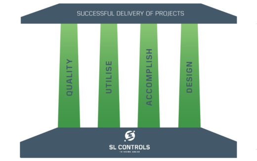 Infographic – The Four Pillars of Successful Project Delivery