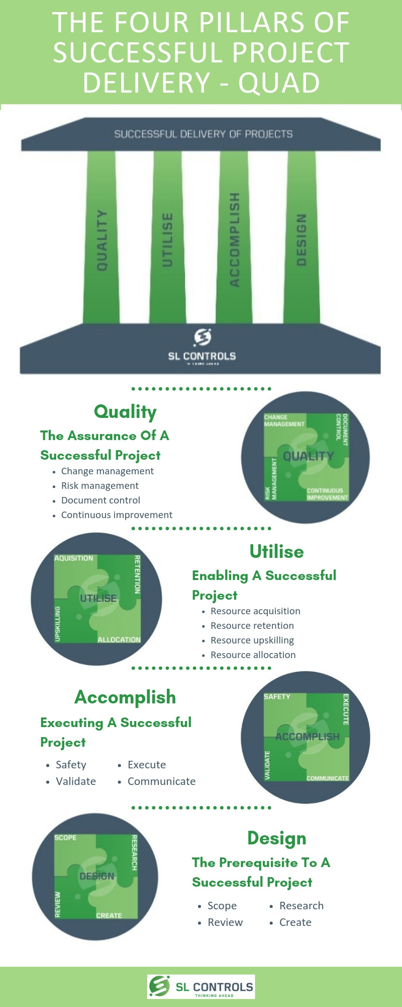 Infographic - The Four Pillars of Successful Project Delivery