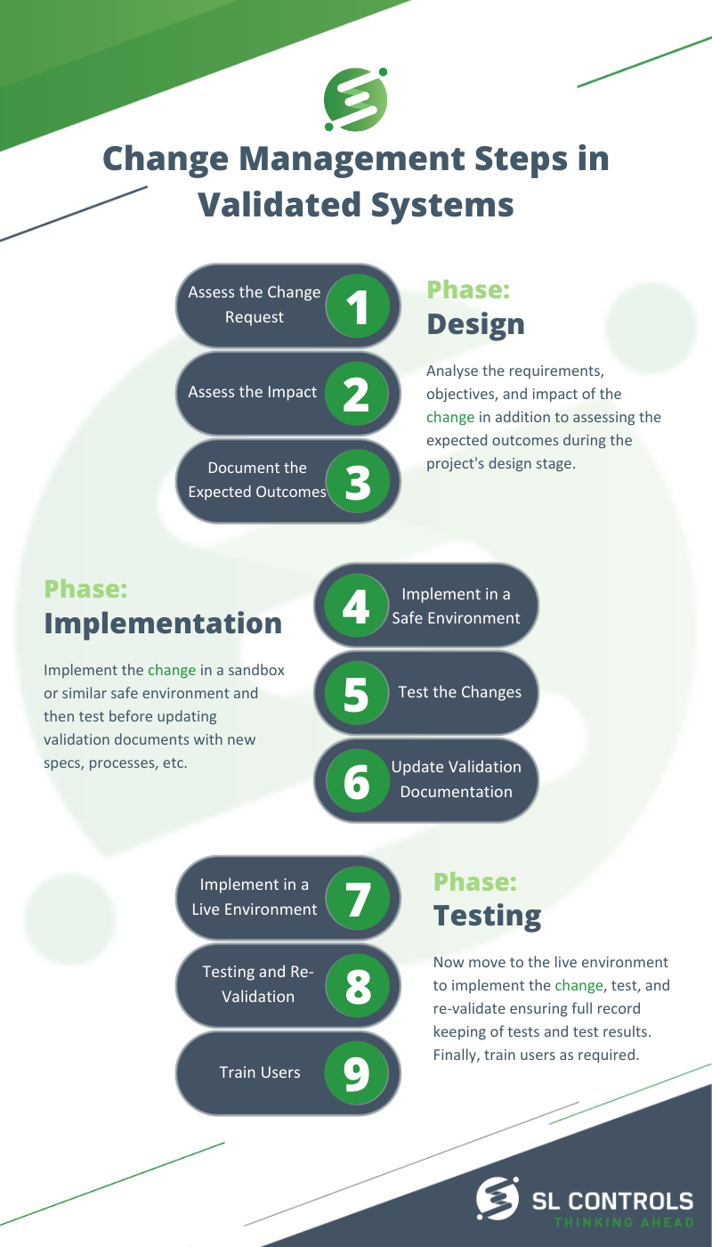 Change Management Steps in Validated Systems