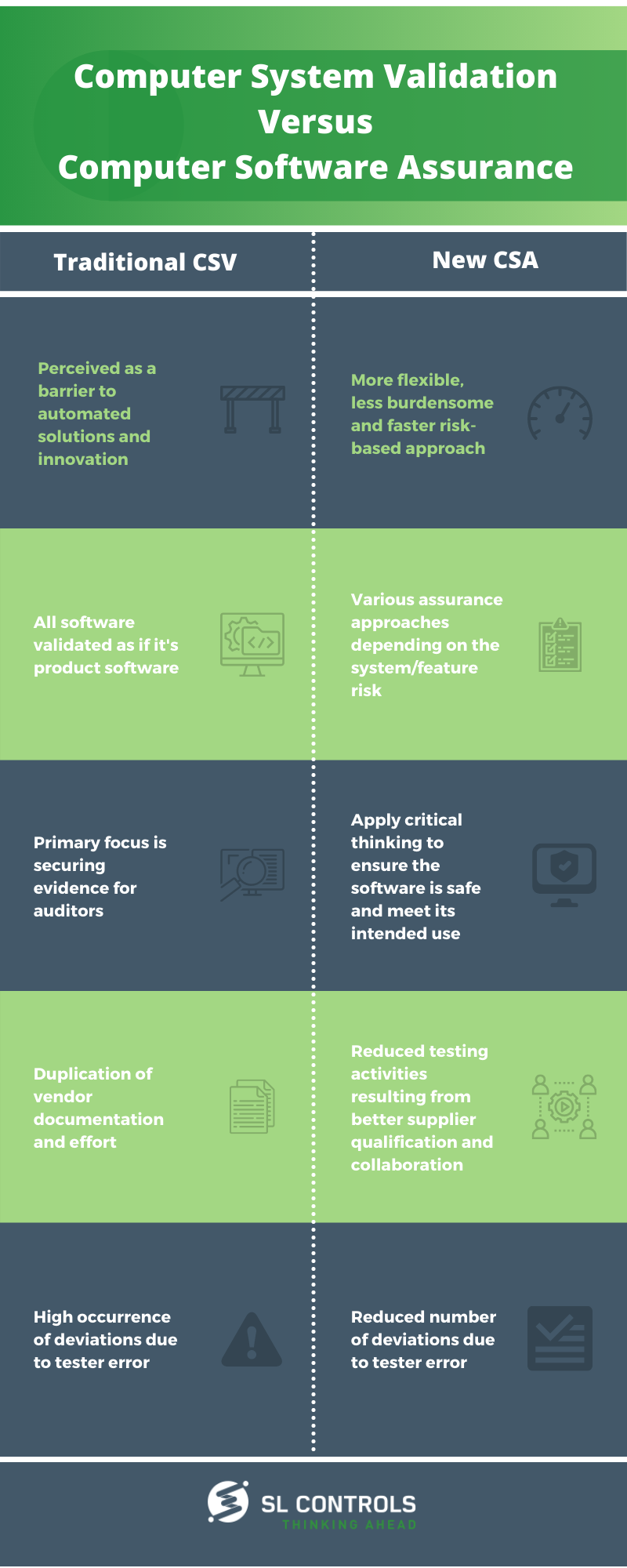 Infographic Computer System Validation Vs. Computer Software Assurance