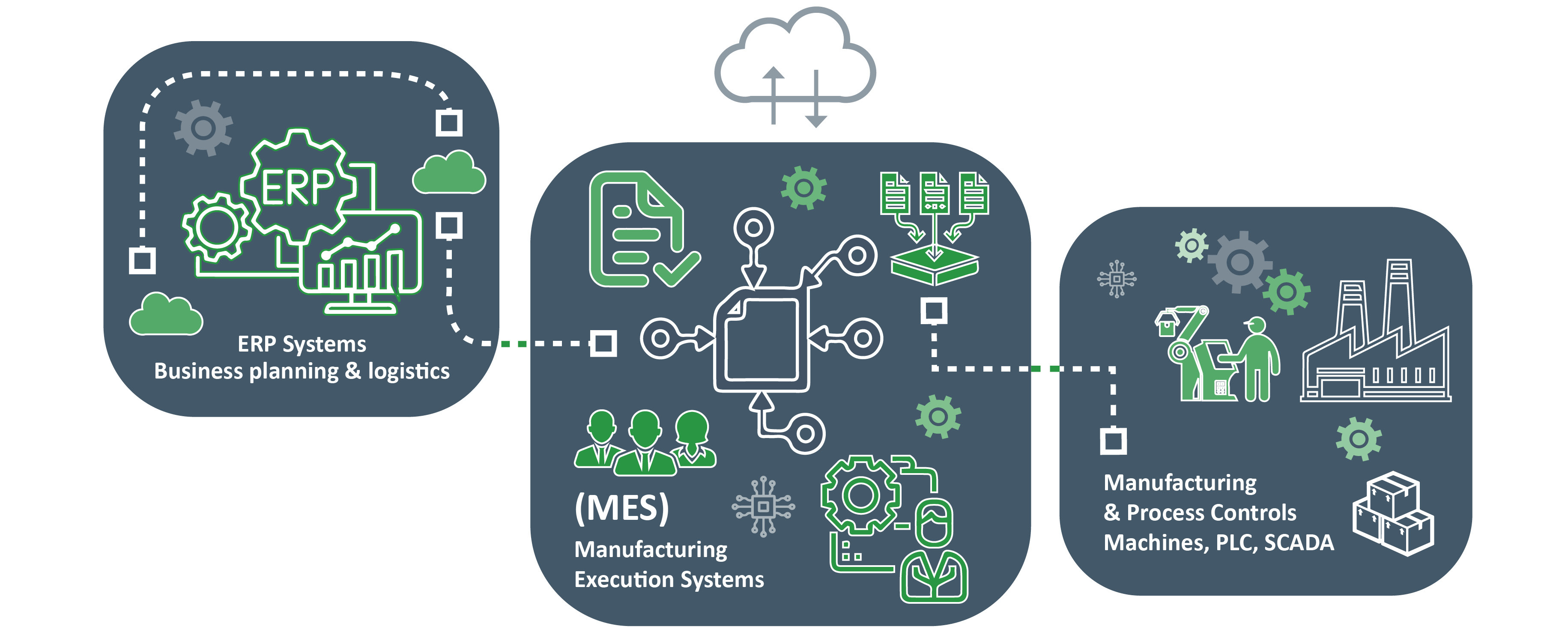 Manufacturing Execution Systems infographic