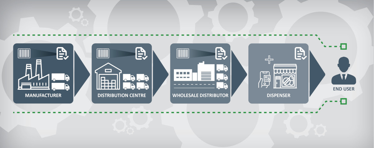 Serialisation Services infographic