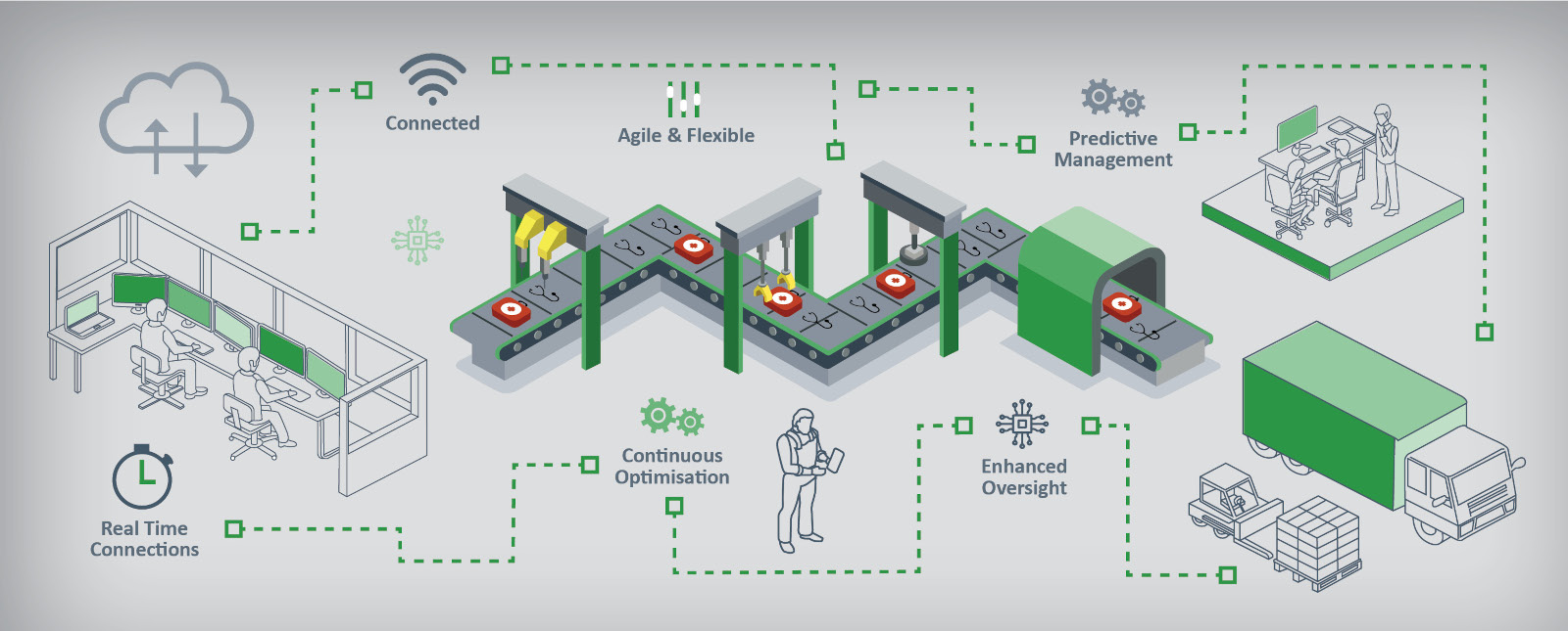 Smart Factory Infographic