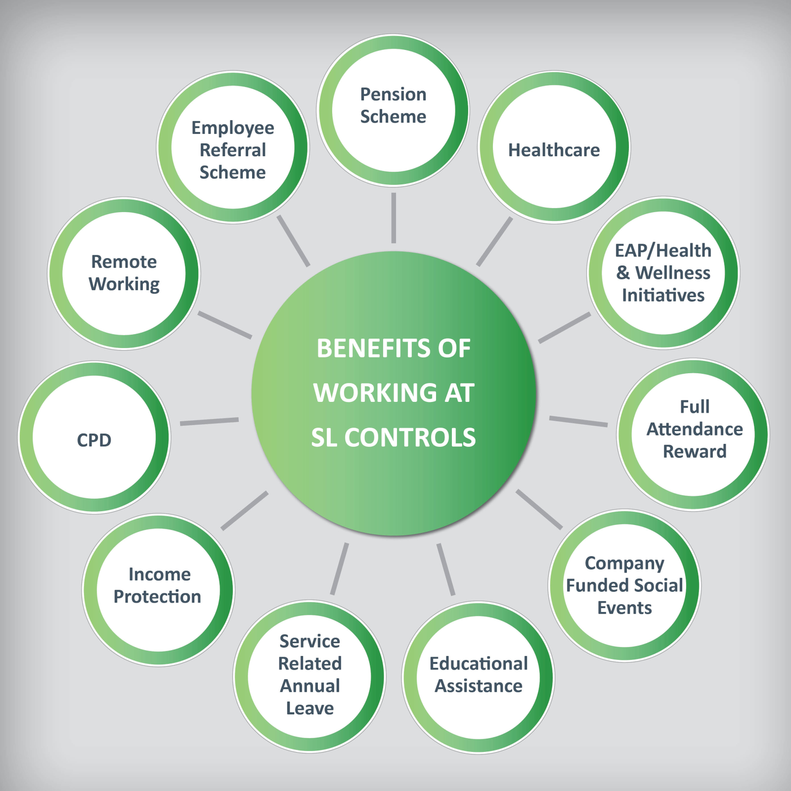 Benefits of Working at SL Controls graphic